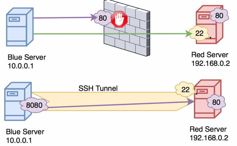 SSH Tunnel to watch Netflix